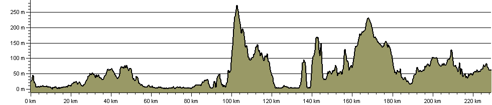 Whithorn Way - Route Profile