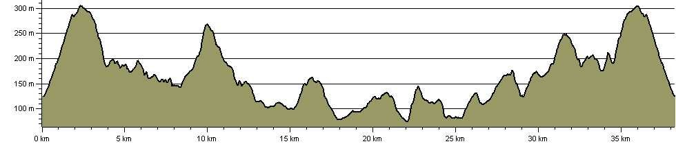 Wivey Way - Route Profile