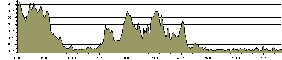 Crouch Valley Trail - Route Profile