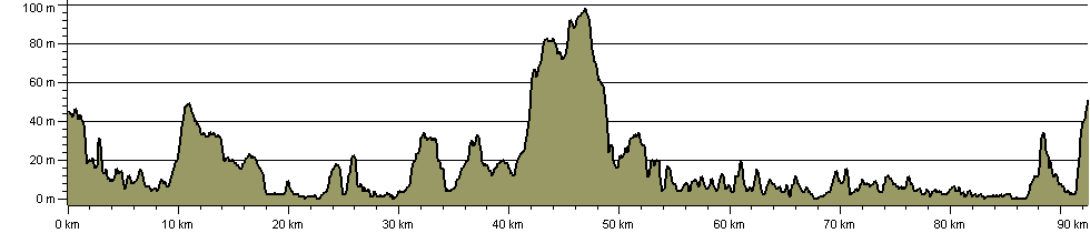 Two Islands Pilgrimage Walk - Route Profile