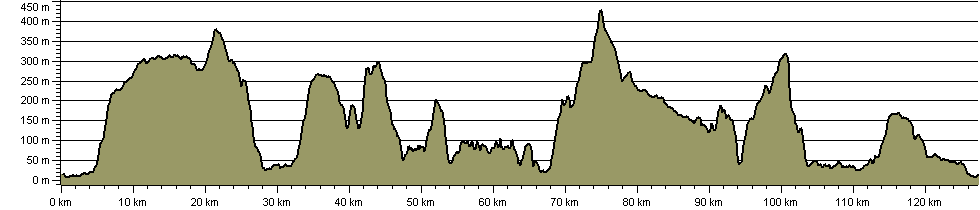 Loch Ness 360 - Route Profile